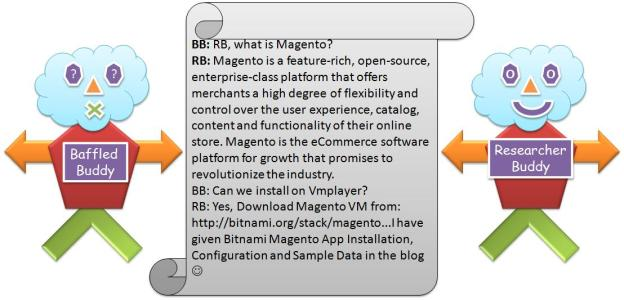 Bitnami Magento App Installation, Configuration and Sample Data