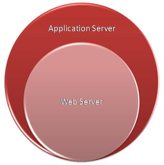 Application Server vs. Web Server