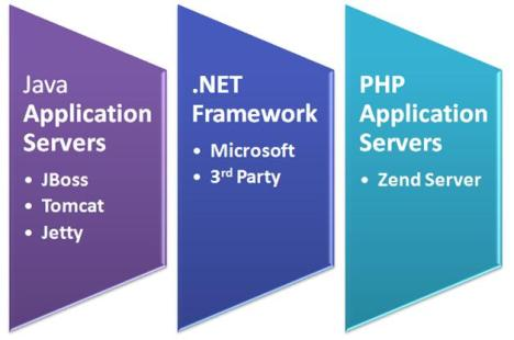 Application Servers in Java, .net and PHP