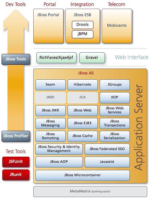 JBoss Application Server (Source: JBoss)