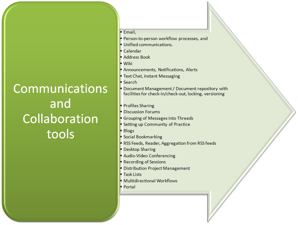 Webex Productivity Tools