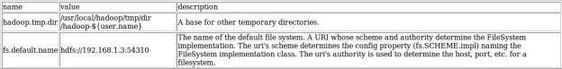 Hadoop - core-site.xml