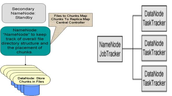 Hadoop - NameNode, DataNode, JobTracker, TaskTracker
