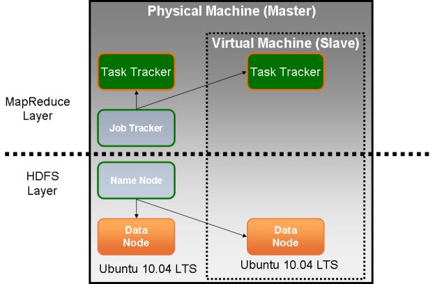Hadoop and VMware Player