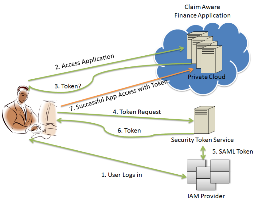 Identity in Private Cloud