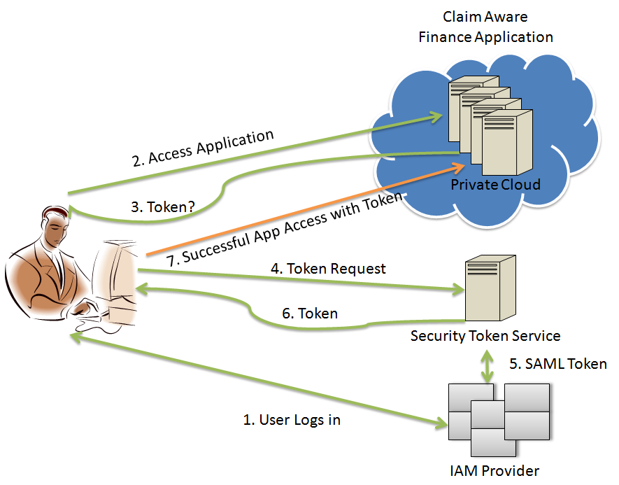 FEDERATED IDENTITY MANAGEMENT IN CLOUD COMPUTING