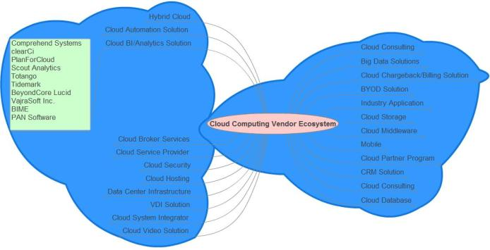 http://asbspace.in/mitesh/mindmap/Cloud_Computing_Vendor_Ecosystem.html