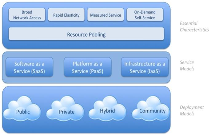 Nist's Visual Model of Cloud Computing Definition