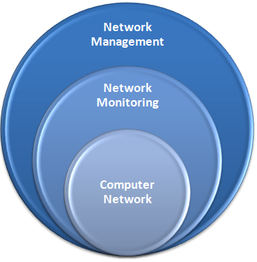 Computer Network, Network Monitoring and Management