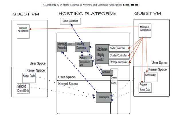 Virtualization Security in Cloud ComputingPart-III