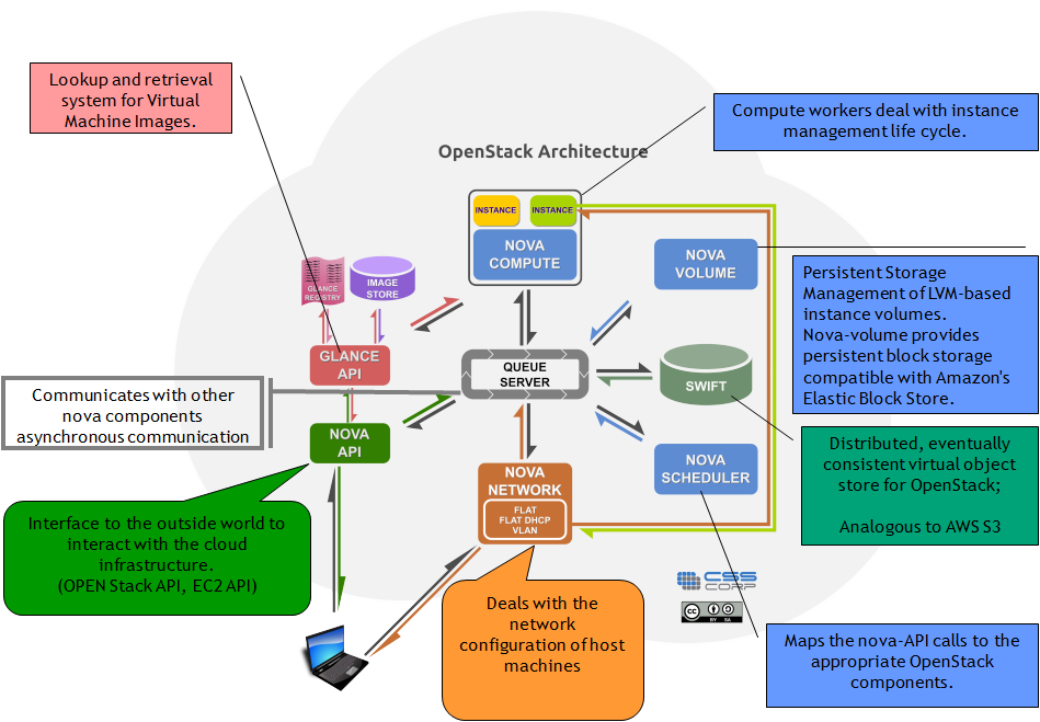 What is openstack researcher39s blog for Openstack architecture ppt