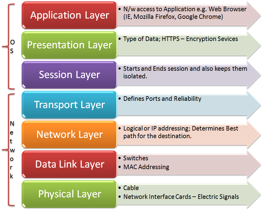What is OSI Model?