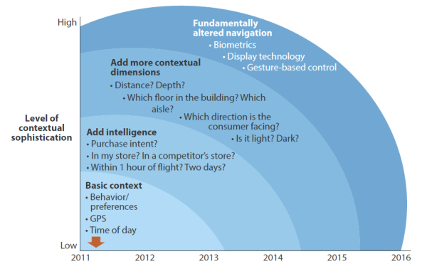 Forrester Research - The Potential Of Contextual Data In Modern Applications Will Evolve Over Time