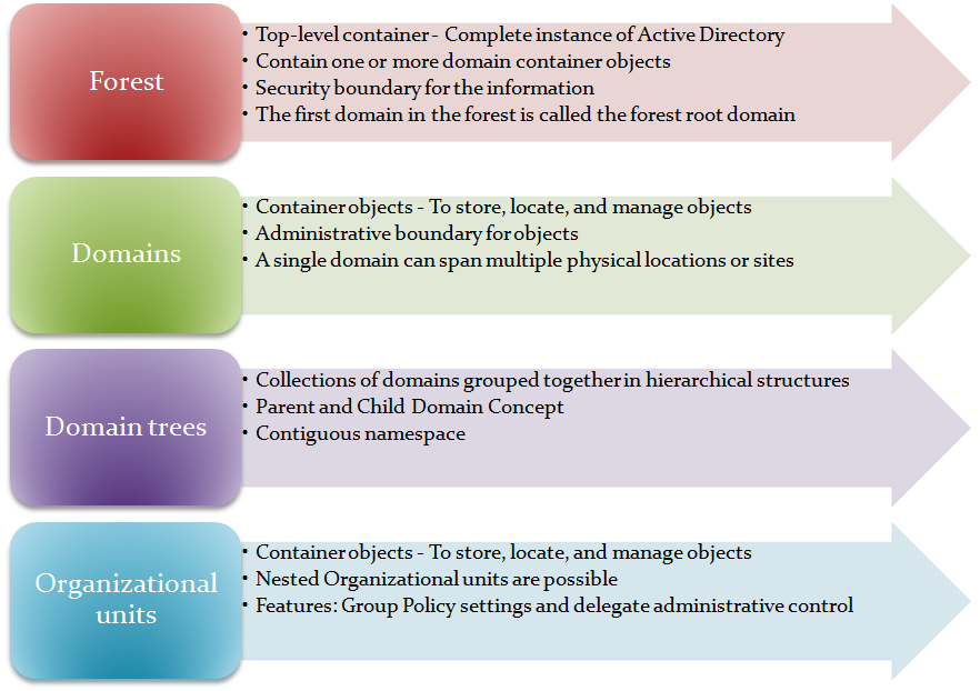 Active Directory Domain Services - Components