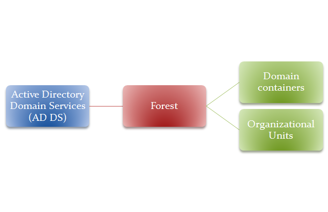 Active Directory Domain Services - Forest