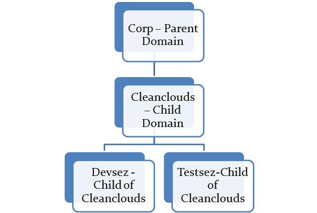 Active Directory Domain Services - Parent and Child Domain