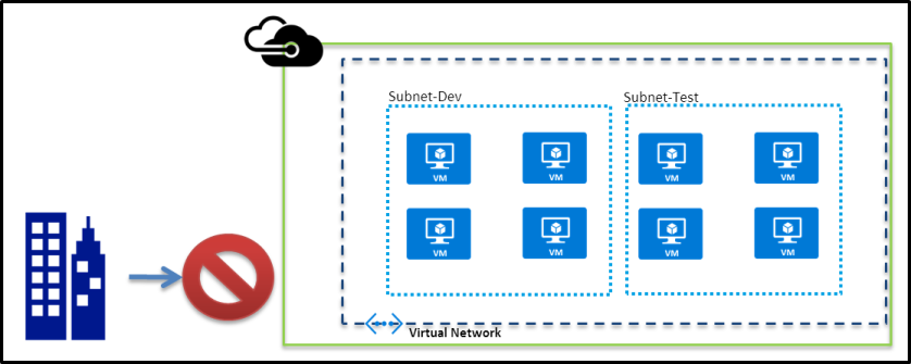 10.Microsoft Azure-Virtual Network-Cloud Only Network
