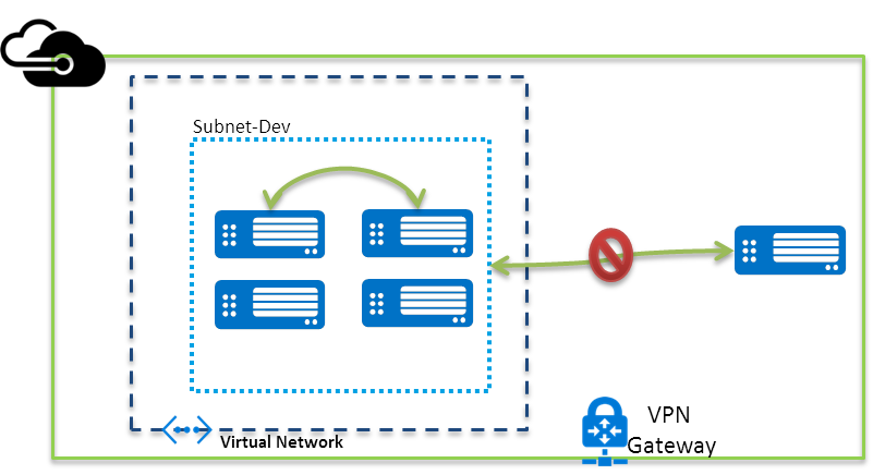 Microsoft Azure Virtual Network Limitations and Restrictions