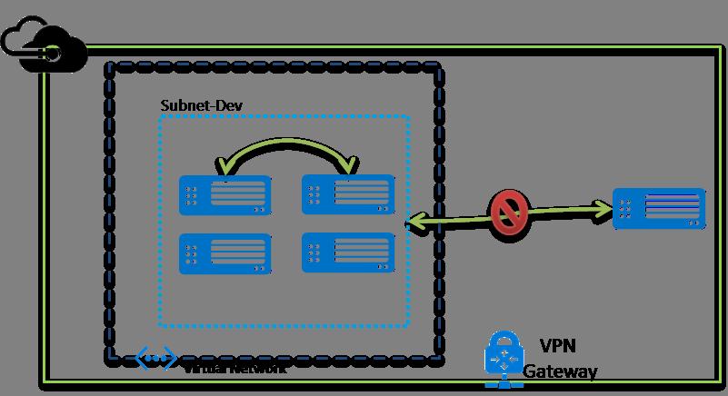 9.Microsoft Azure-Virtual Network-Access