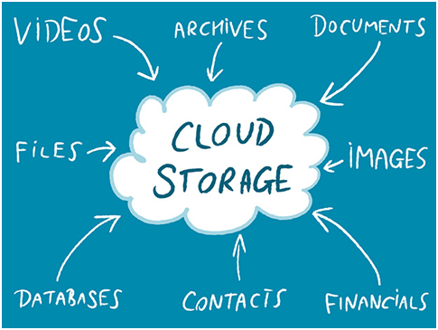 How Cloud Storages Can Save Your Education