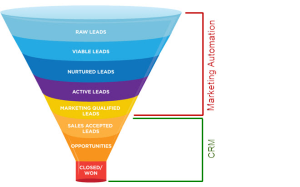 CRM and Marketing Automation