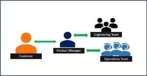 Product Owner in DevOps