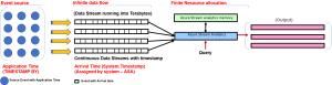 Stream Analytics with Microsoft Azure 1