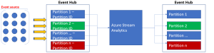 Stream Analytics with Microsoft Azure 2