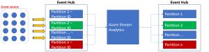 Stream Analytics with Microsoft Azure 2
