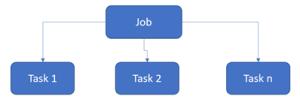 Stream Analytics with Microsoft Azure 3