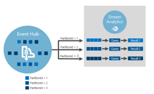 Stream Analytics with Microsoft Azure 5