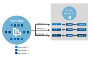 Stream Analytics with Microsoft Azure 5