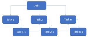Stream Analytics with Microsoft Azure 6