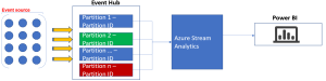 Stream Analytics with Microsoft Azure 7