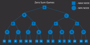 Understanding the Min-Max Algorithm in AI Games